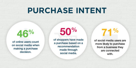 social media and purchasing intent