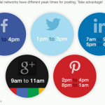 What time is the best time to make posts on your social media?